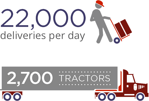 22,000 deliveries per day. 2,700 Tractors.